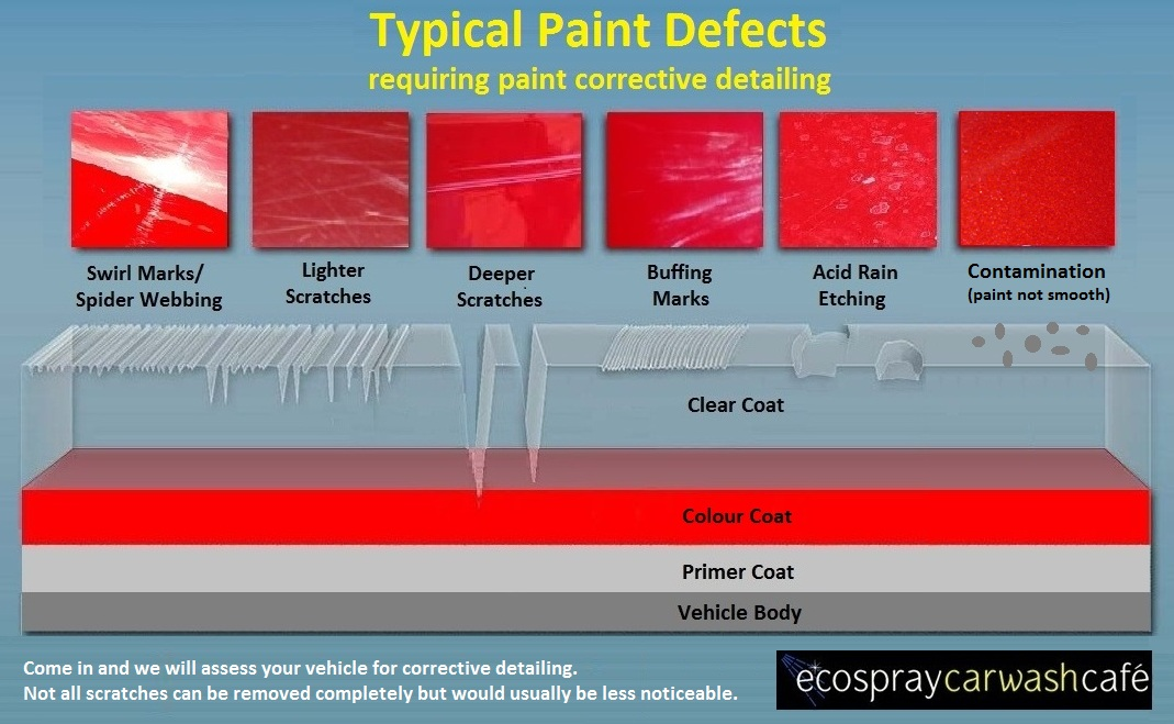 Typical Paint Defects.jpg